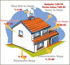 Evde ısı tasarrufu ip uçları